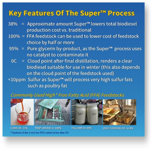 Key features of Super